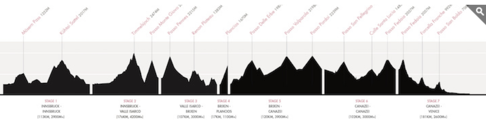 HR Dolomites 2017 profile