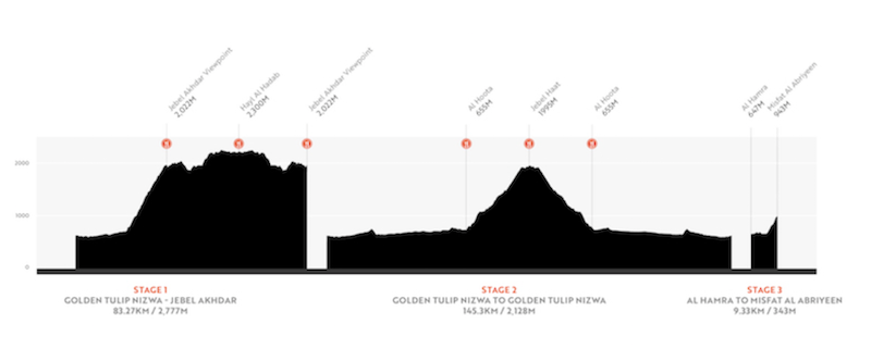 Haute Route Oman Profile 2019